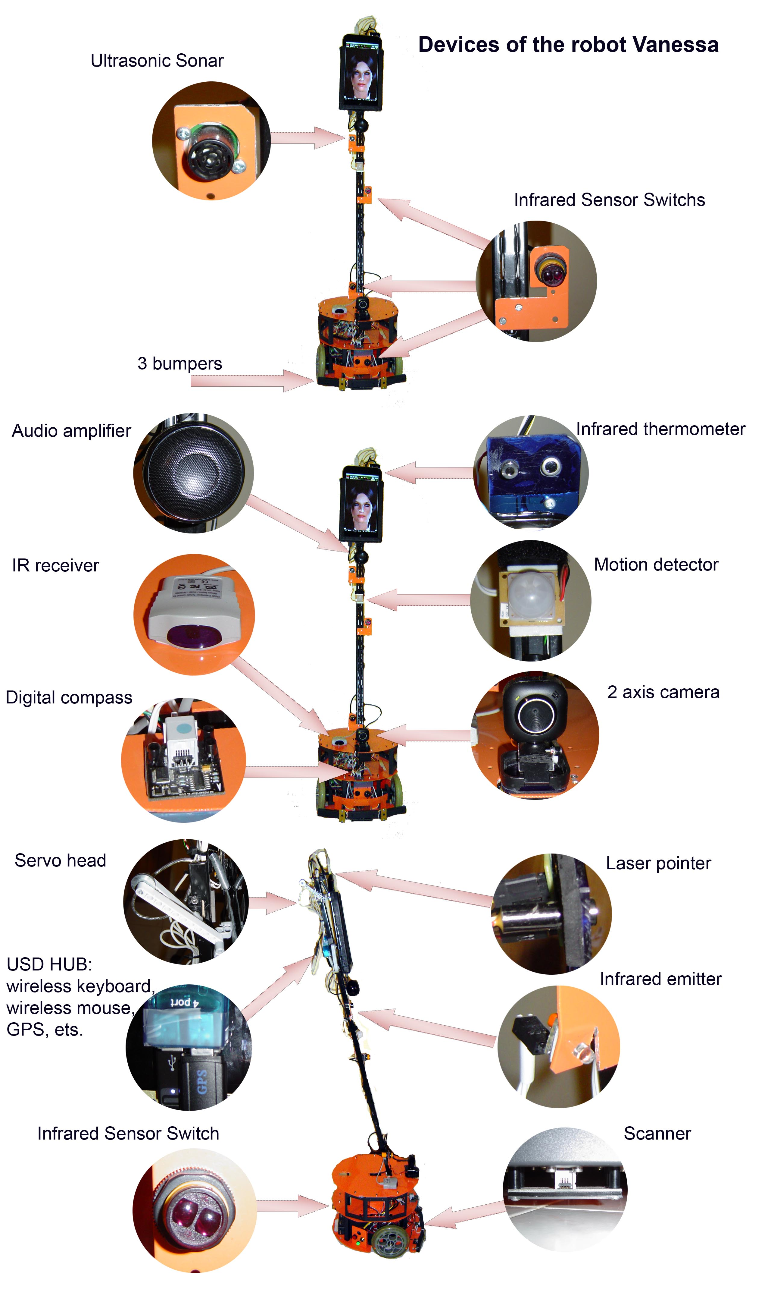Devices of the robot.jpg