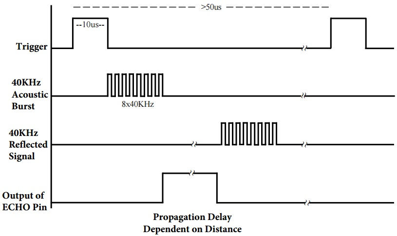 hc-sr04-time-diagram.jpg